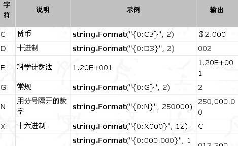 C#数字格式化